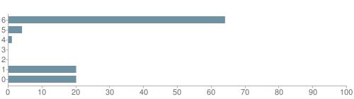 Chart?cht=bhs&chs=500x140&chbh=10&chco=6f92a3&chxt=x,y&chd=t:64,4,1,0,0,20,20&chm=t+64%,333333,0,0,10|t+4%,333333,0,1,10|t+1%,333333,0,2,10|t+0%,333333,0,3,10|t+0%,333333,0,4,10|t+20%,333333,0,5,10|t+20%,333333,0,6,10&chxl=1:|other|indian|hawaiian|asian|hispanic|black|white